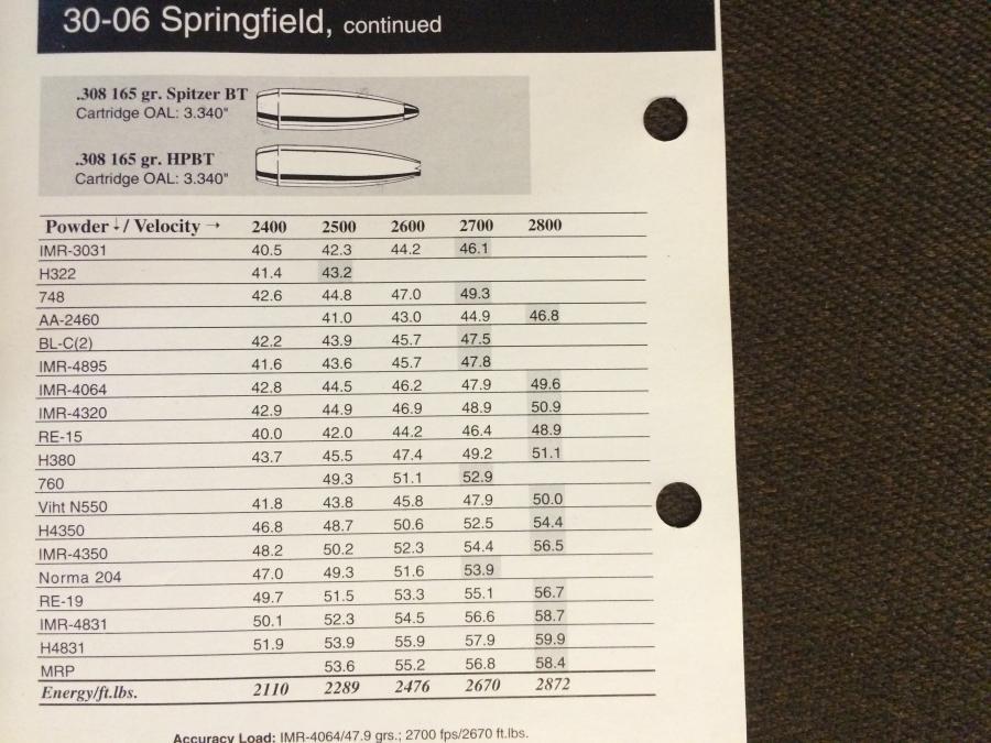 Need Sierra Reloading Vol V, 3006 150gr & 165 SBT data